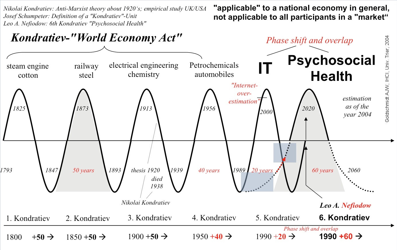 Nền kinh tế chia sẻ, những công việc tương lai và chủ nghĩa hậu tư bản - Phần 2